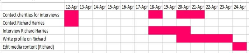 easter gantt chart.jpg